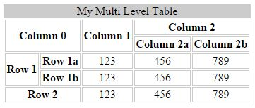 Export hierarchical multi level html table with styles using jquery codeproject - Html code to create a table ...