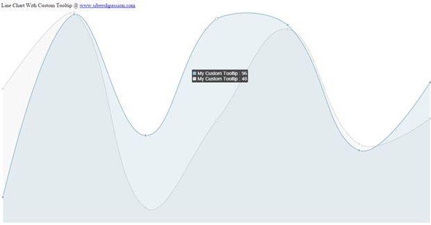 Line Chart With Custom Tool Tip