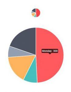 Pie Chart In HTML5