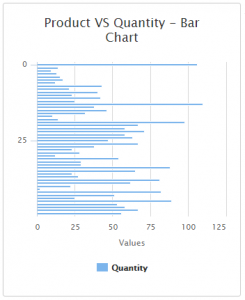Bar Chart In MVC With Angular JS And Web API