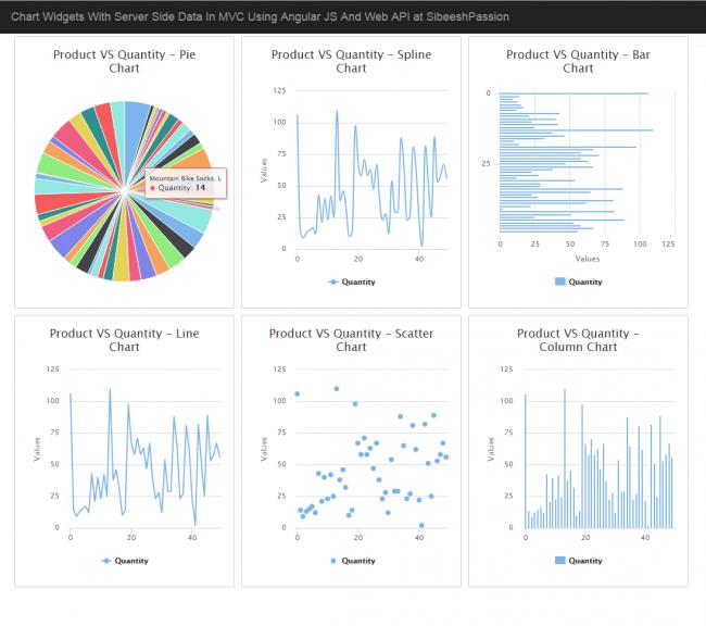 Chart Widgets In MVC With Angular JS And Web API