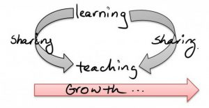 Learning Sharing