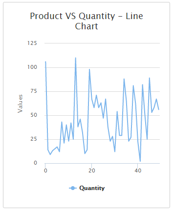 Line Chart In MVC With Angular JS And Web API