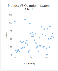 Scatter Chart In MVC With Angular JS And Web API