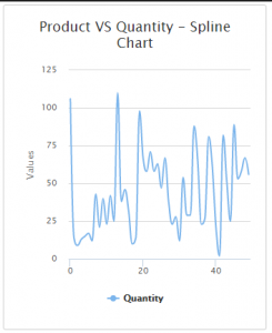 Spline Chart In MVC With Angular JS And Web API