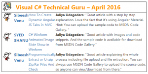 Visual Csharp Guru Award