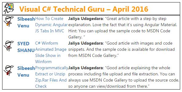 Visual Csharp Guru Award