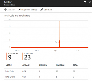 Face API Metric In Azure Portal
